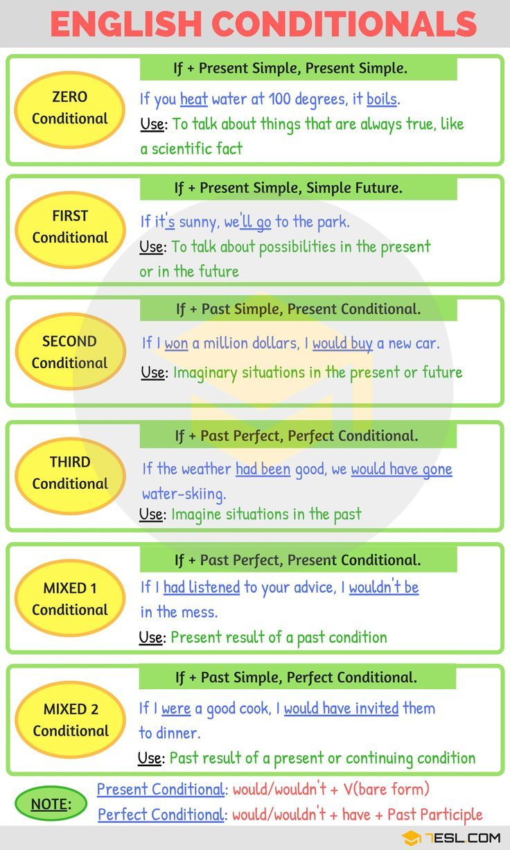 English Conditionals | English Grammar | 7ESL